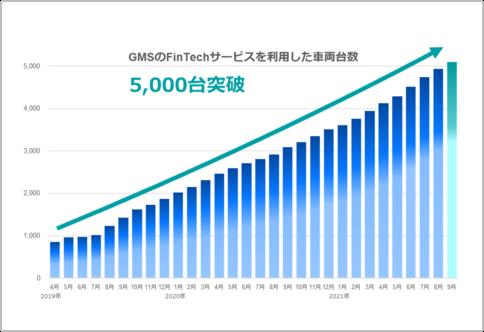 """2019年より日本国内で本格事業展開する GMSのFinTechサービスを利用した車両が""""5,000台""""突破"""